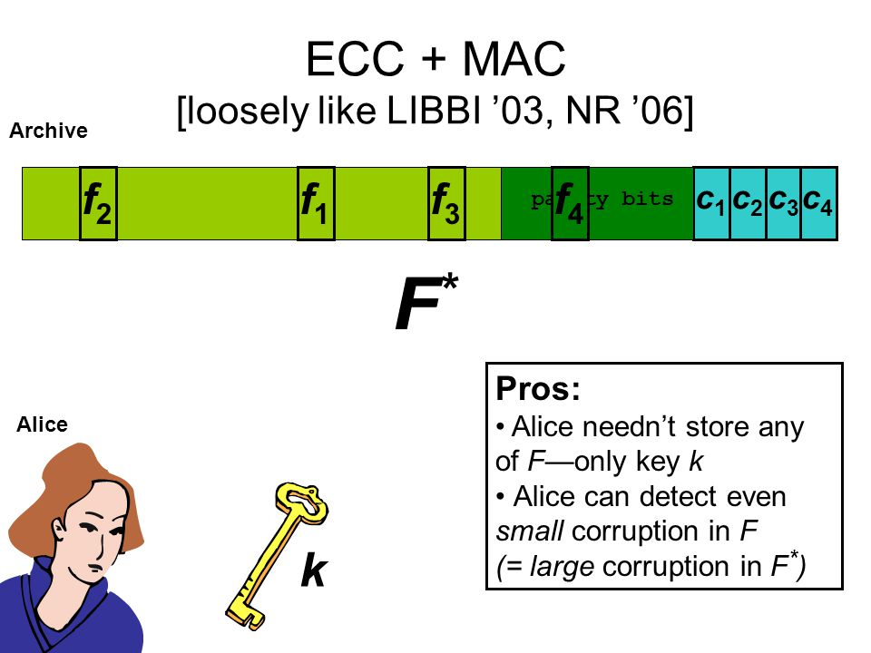 ECC + MAC [loosely like LIBBI '03, NR '06] Alice F Archive f2f2 f1f1 f3f3 k c2c2 c1c1 c3c3 parity bits f4f4 c4c4 F*F* Pros: Alice needn't store any of