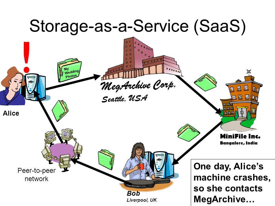 Storage-as-a-Service (SaaS) MegArchive Corp. Seattle, USA Alice MiniFile Inc. Bangalore, India Bob Liverpool, UK Peer-to-peer network My Wedding Photo