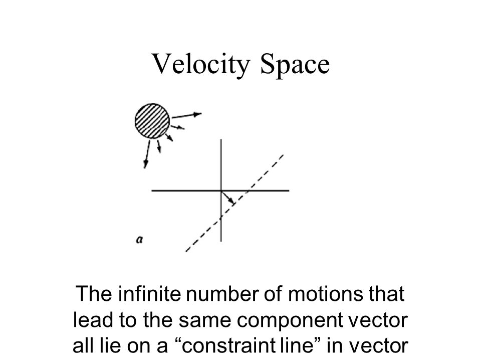 Velocity Space The infinite number of motions that lead to the same component vector all lie on a constraint line in vector space