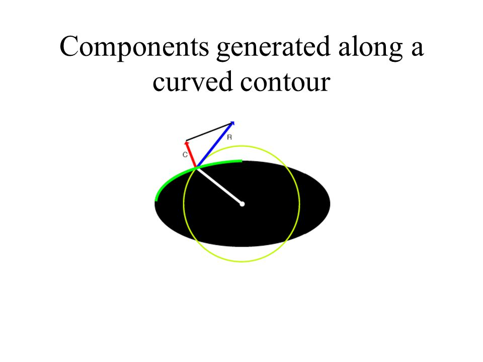 Components generated along a curved contour