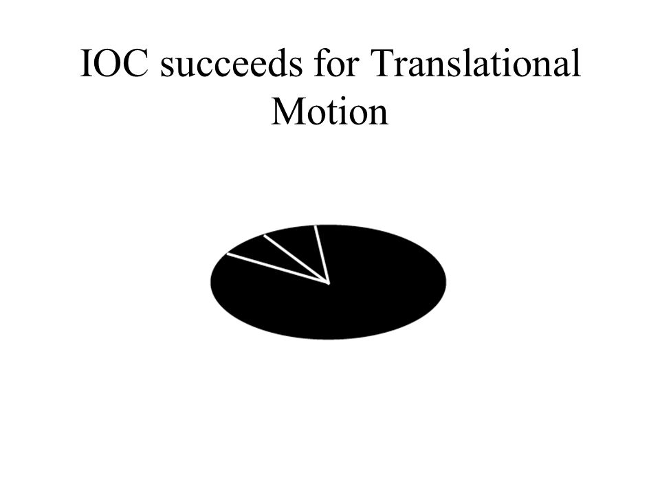 IOC succeeds for Translational Motion