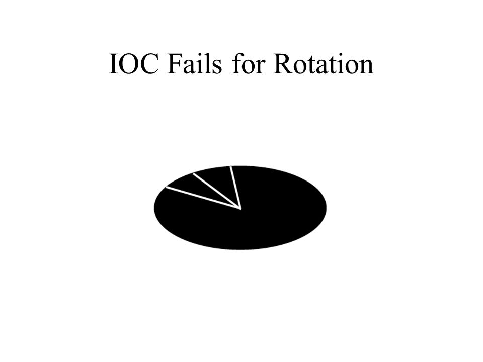 IOC Fails for Rotation