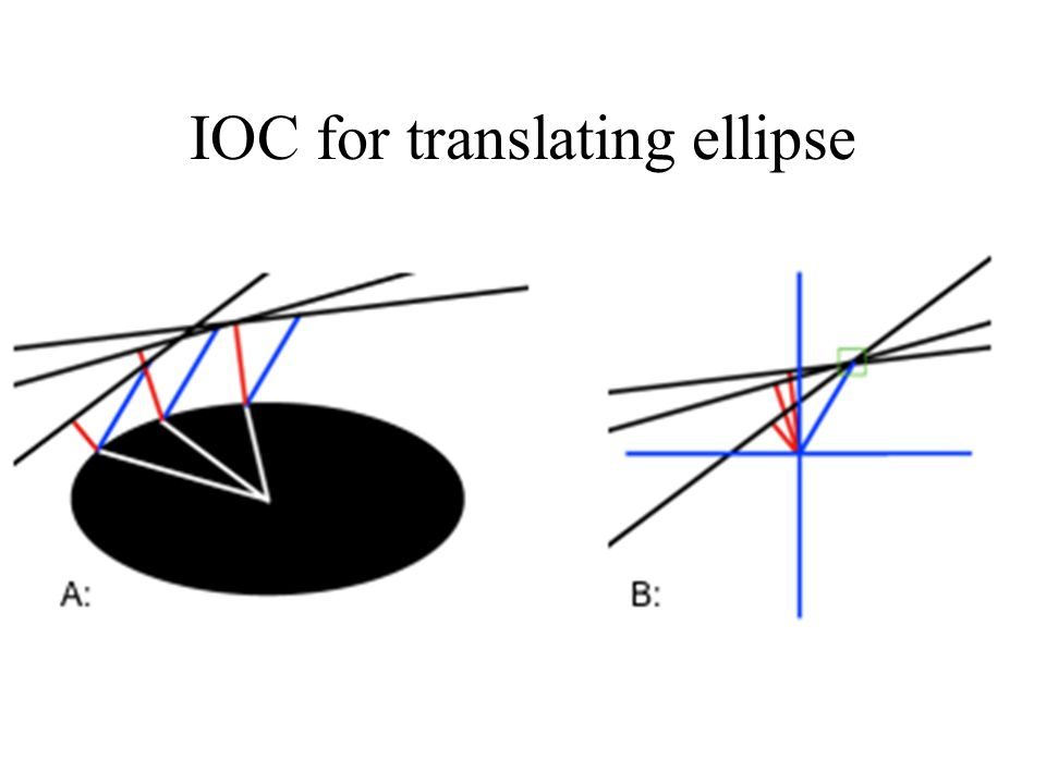IOC for translating ellipse