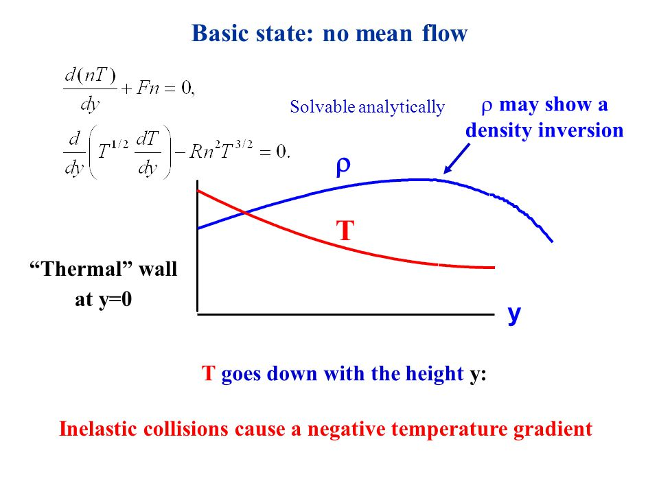 Basic state: no mean flow Thermal wall at y=0 T goes down with the height y:  T y  may show a density inversion Inelastic collisions cause a negative temperature gradient Solvable analytically