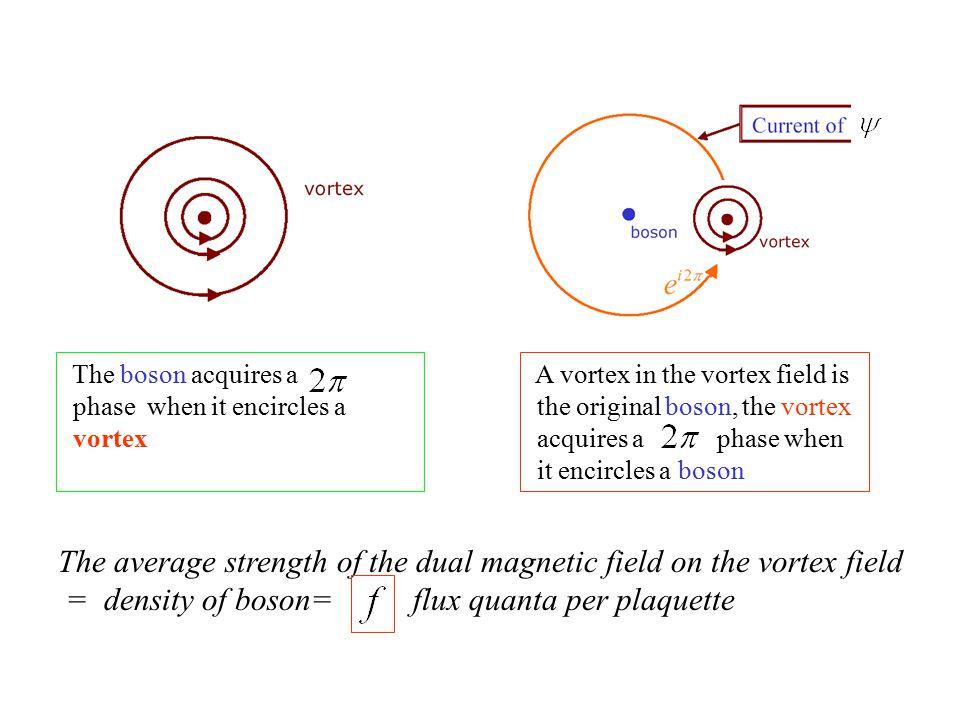 A vortex in the vortex field is the original boson, the vortex acquires a phase when it encircles a boson The average strength of the dual magnetic field on the vortex field = density of boson= flux quanta per plaquette The boson acquires a phase when it encircles a vortex