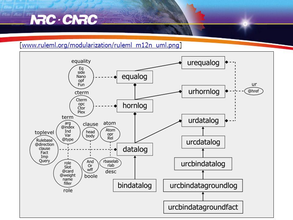 9 (uml model) [www.ruleml.org/modularization/ruleml_m12n_uml.png]www.ruleml.org/modularization/ruleml_m12n_uml.png