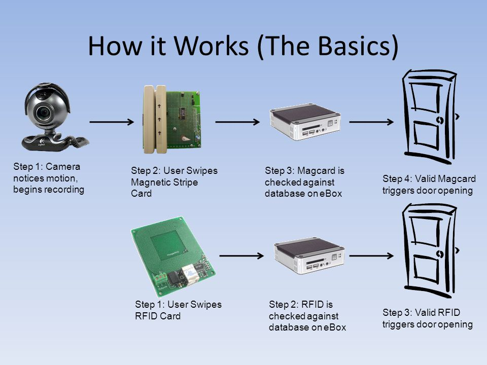 How it Works (The Basics) Step 1: User Swipes RFID Card Step 3: Magcard is checked against database on eBox Step 4: Valid Magcard triggers door opening Step 1: Camera notices motion, begins recording Step 2: RFID is checked against database on eBox Step 3: Valid RFID triggers door opening Step 2: User Swipes Magnetic Stripe Card