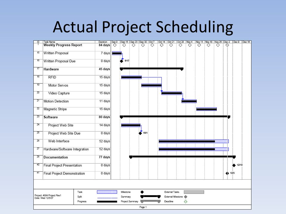 Actual Project Scheduling