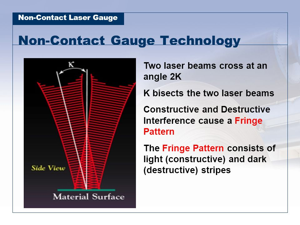 Non-Contact Laser Gauge Non-Contact Gauge Technology Two laser beams cross at an angle 2K K bisects the two laser beams Constructive and Destructive I