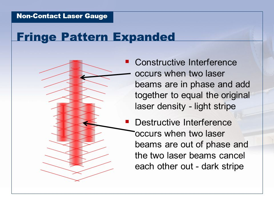 Non-Contact Laser Gauge Fringe Pattern Expanded  Constructive Interference occurs when two laser beams are in phase and add together to equal the ori