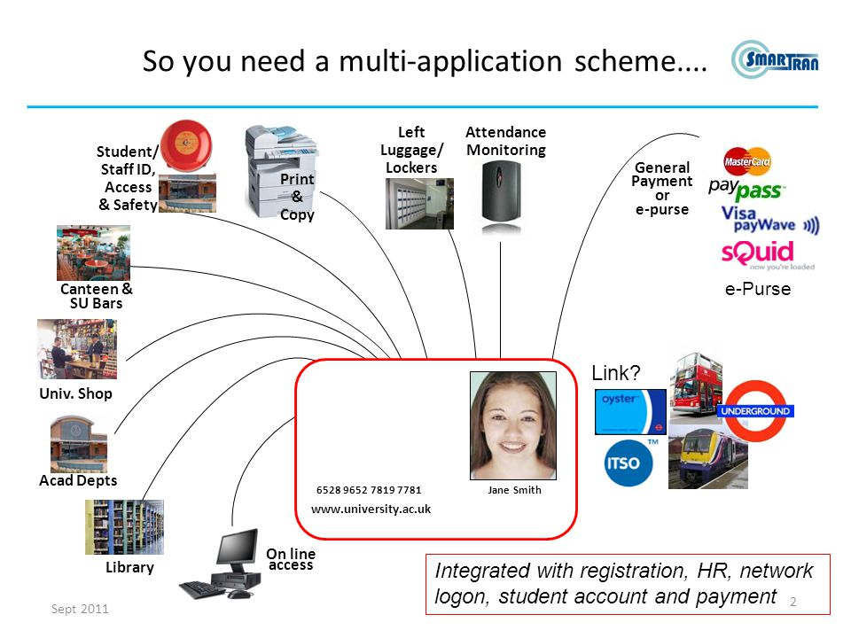Student/ Staff ID, Access & Safety So you need a multi-application scheme....