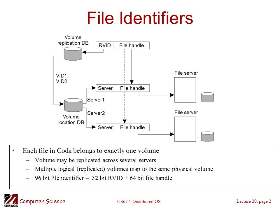 Computer Science Lecture 20, page 2 CS677: Distributed OS File Identifiers Each file in Coda belongs to exactly one volume –Volume may be replicated across several servers –Multiple logical (replicated) volumes map to the same physical volume –96 bit file identifier = 32 bit RVID + 64 bit file handle