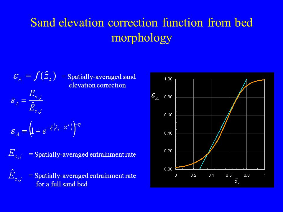 Sand elevation correction function from bed morphology = Spatially-averaged entrainment rate for a full sand bed = Spatially-averaged sand elevation correction