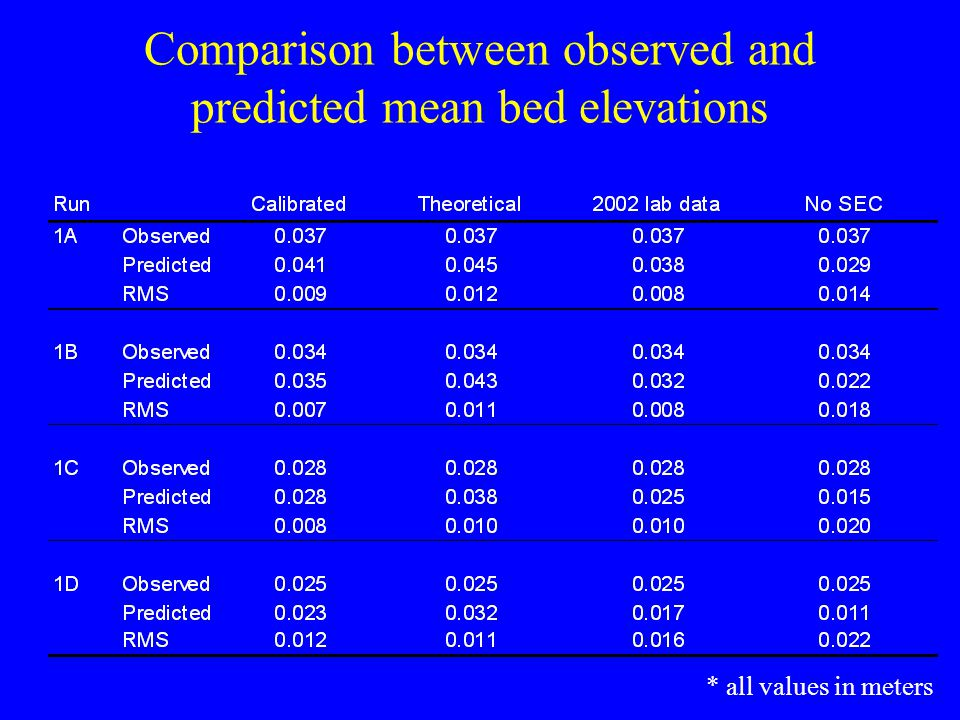 Comparison between observed and predicted mean bed elevations * all values in meters