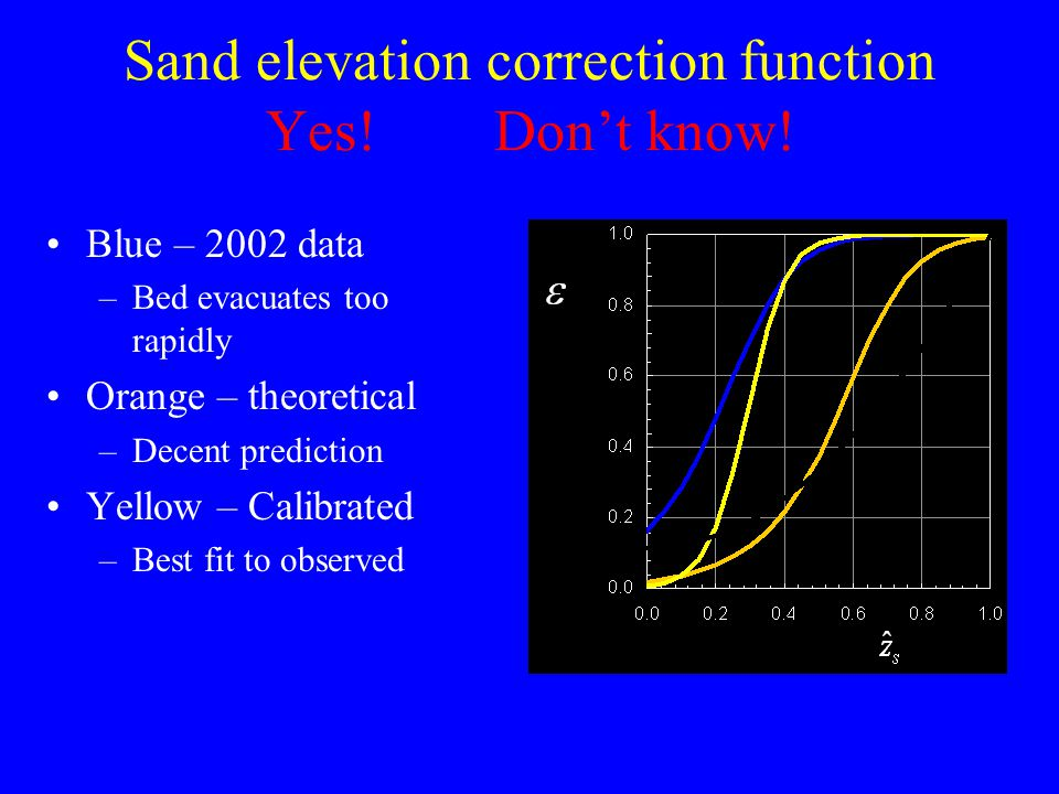 Sand elevation correction function Yes. Don't know.