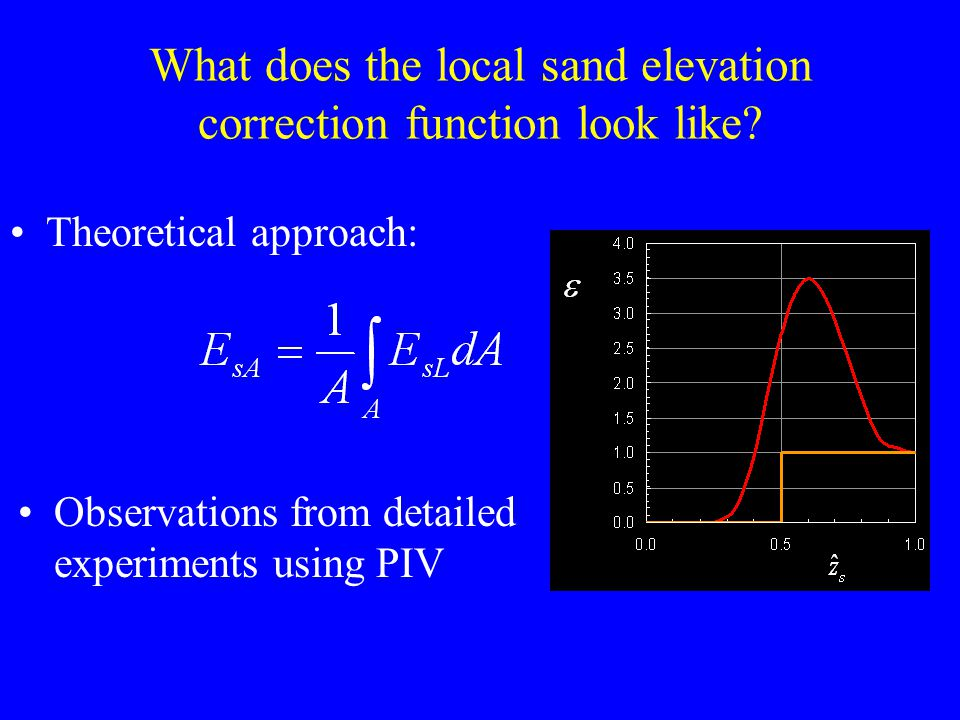 What does the local sand elevation correction function look like.