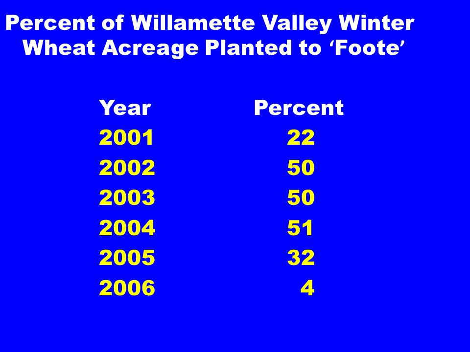 Percent of Willamette Valley Winter Wheat Acreage Planted to ' Foote ' Year Percent 200122 200250 200350 200451 200532 2006 4