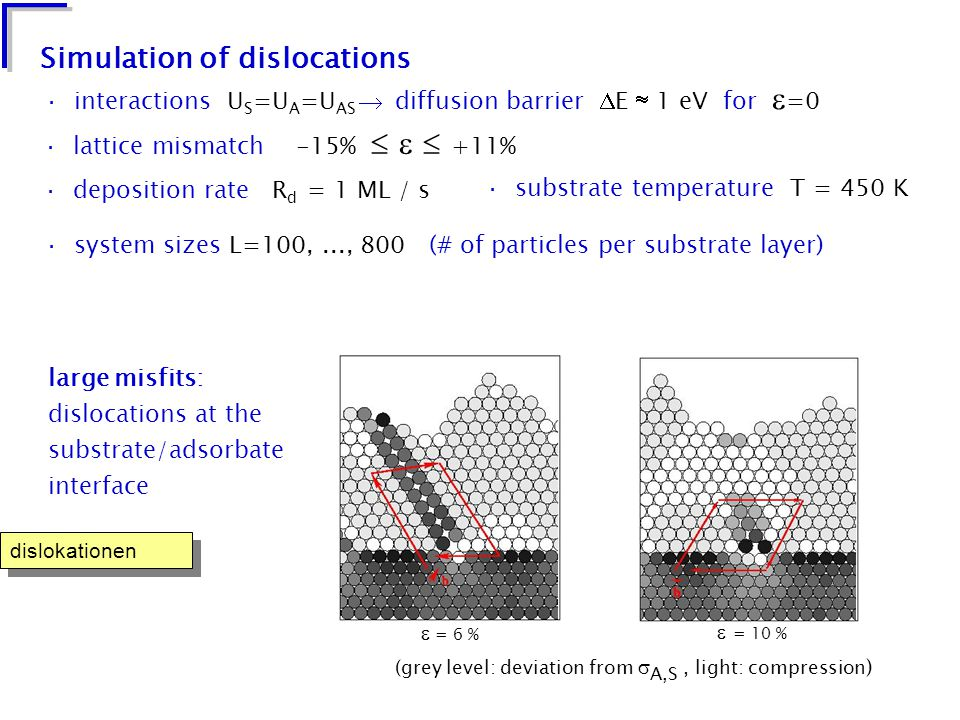 Simulation of dislocations dislokationen · deposition rate R d = 1 ML / s · substrate temperature T = 450 K · lattice mismatch -15%    +11% · system sizes L=100,..., 800 (# of particles per substrate layer) · interactions U S =U A =U AS  diffusion barrier  E  1 eV for  =0  = 6 %  = 10 % large misfits: dislocations at the substrate/adsorbate interface (grey level: deviation from  A,S, light: compression )