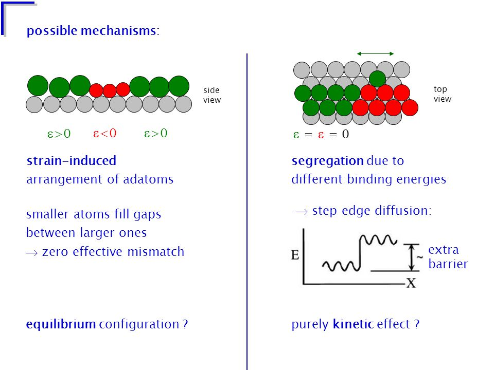 possible mechanisms: strain-induced arrangement of adatoms  >0  0 side view smaller atoms fill gaps between larger ones  zero effective mismatch equilibrium configuration ?purely kinetic effect .