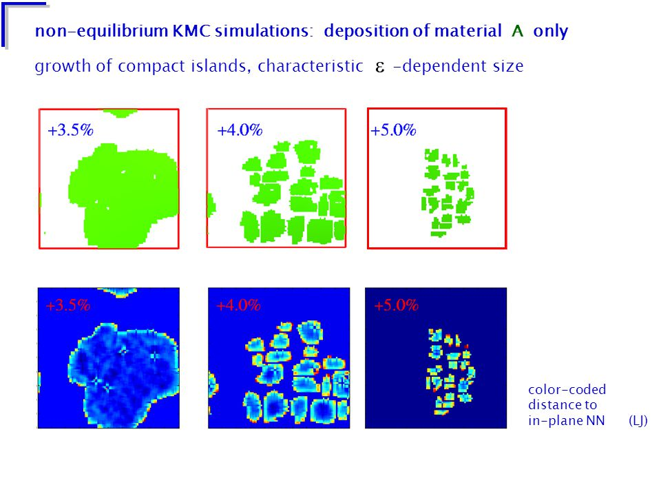 non-equilibrium KMC simulations: deposition of material A only growth of compact islands, characteristic  -dependent size color-coded distance to in-plane NN (LJ)