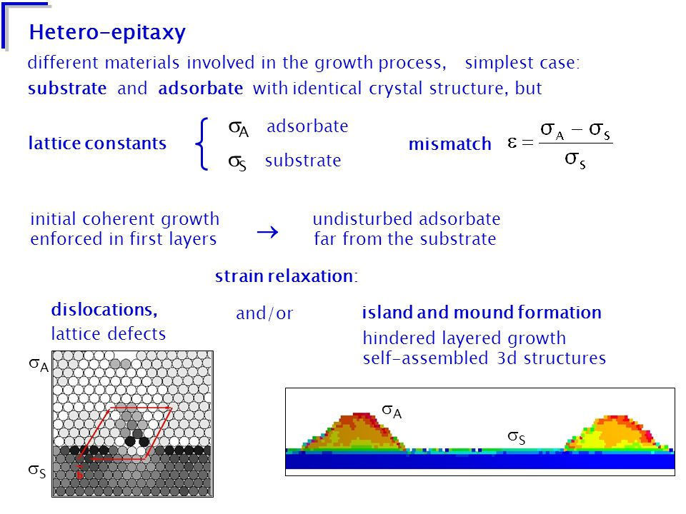 Hetero-epitaxy lattice constants  A adsorbate  S substrate mismatch different materials involved in the growth process, simplest case: substrate and adsorbate with identical crystal structure, but initial coherent growth undisturbed adsorbate enforced in first layers far from the substrate  dislocations, lattice defects SS AA strain relaxation: island and mound formation hindered layered growth self-assembled 3d structures AA SS and/or