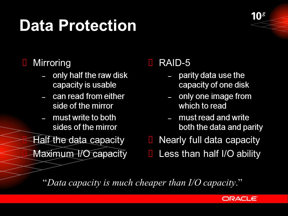 Data Protection  Mirroring – only half the raw disk capacity is usable – can read from either side of the mirror – must write to both sides of the mi