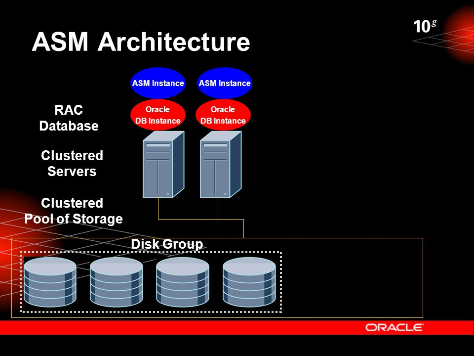 ASM Architecture Clustered Pool of Storage ASM Instance Clustered Servers RAC Database Oracle DB Instance Oracle DB Instance Disk Group