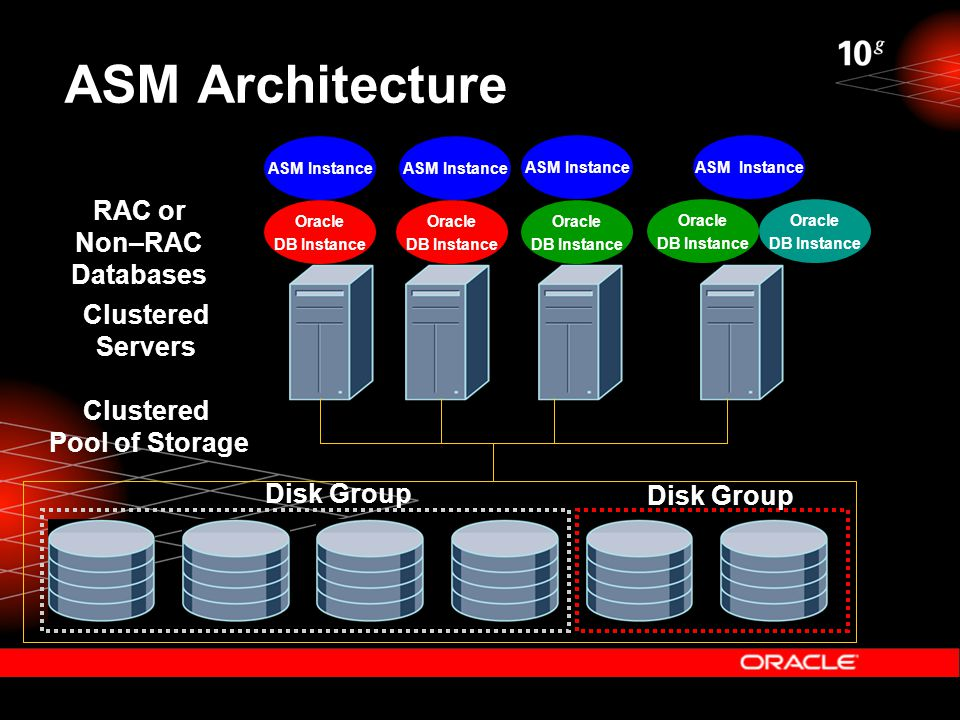 ASM Architecture Clustered Pool of Storage ASM Instance Clustered Servers RAC or Non–RAC Databases Oracle DB Instance Oracle DB Instance Oracle DB Ins