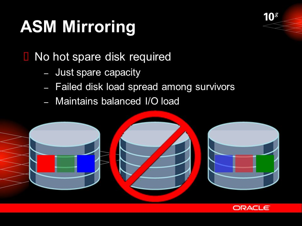 ASM Mirroring  No hot spare disk required – Just spare capacity – Failed disk load spread among survivors – Maintains balanced I/O load