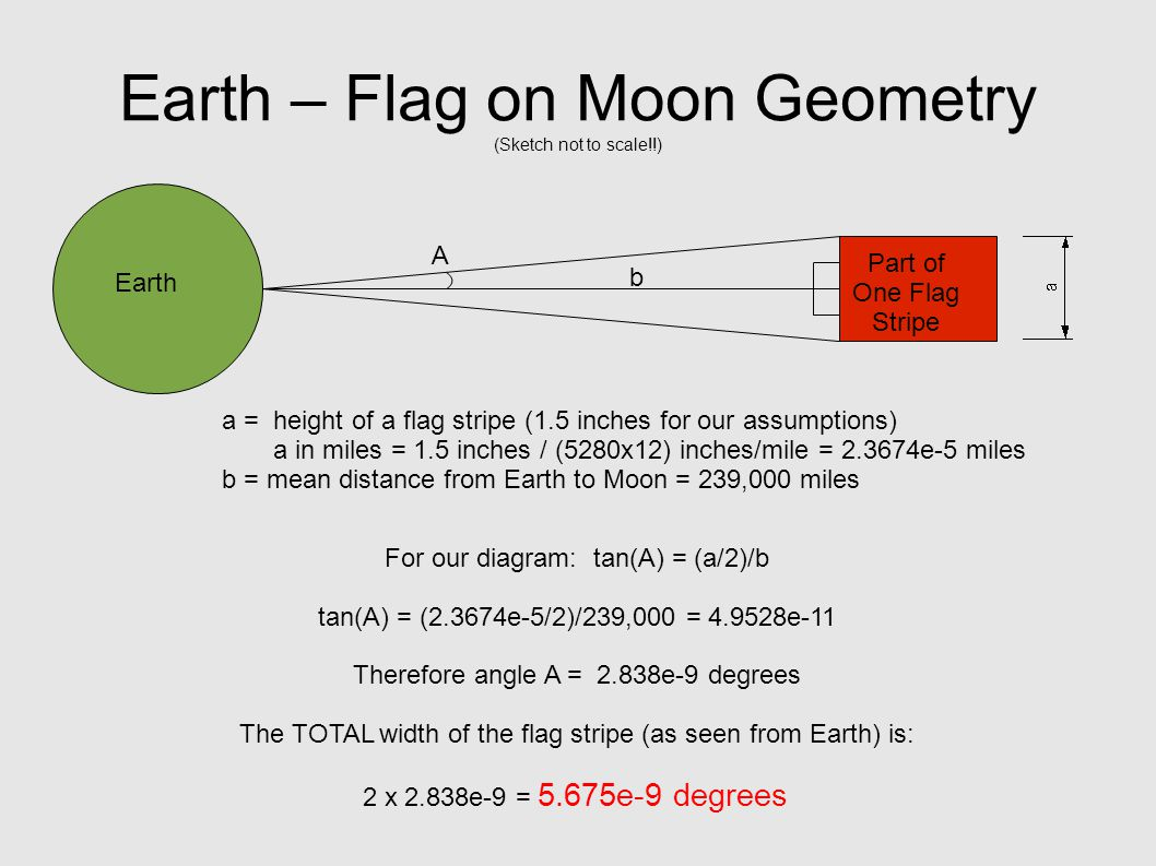 Earth – Flag on Moon Geometry (Sketch not to scale!!) b a = height of a flag stripe (1.5 inches for our assumptions) a in miles = 1.5 inches / (5280x12) inches/mile = 2.3674e-5 miles b = mean distance from Earth to Moon = 239,000 miles For our diagram: tan(A) = (a/2)/b tan(A) = (2.3674e-5/2)/239,000 = 4.9528e-11 Therefore angle A = 2.838e-9 degrees The TOTAL width of the flag stripe (as seen from Earth) is: 2 x 2.838e-9 = 5.675e-9 degrees A Earth Part of One Flag Stripe