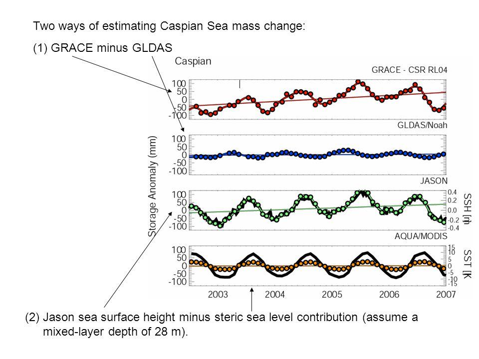 Two ways of estimating Caspian Sea mass change: (1)GRACE minus GLDAS (2) Jason sea surface height minus steric sea level contribution (assume a mixed-layer depth of 28 m).