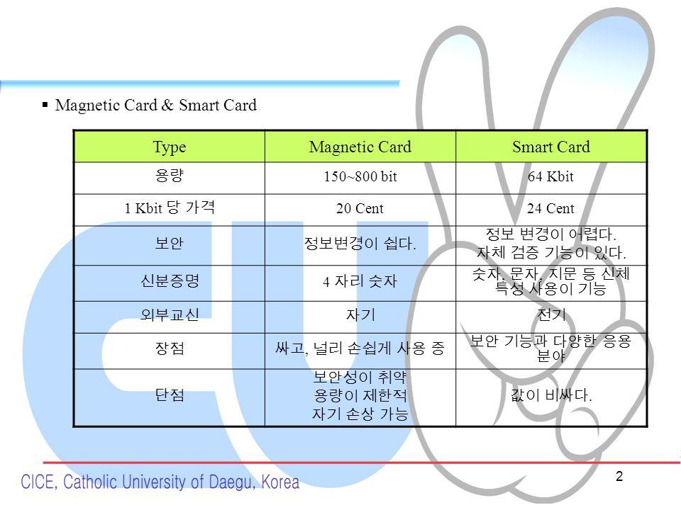 2  Magnetic Card & Smart Card TypeMagnetic CardSmart Card 용량 150~800 bit64 Kbit 1 Kbit 당 가격 20 Cent24 Cent 보안정보변경이 쉽다.