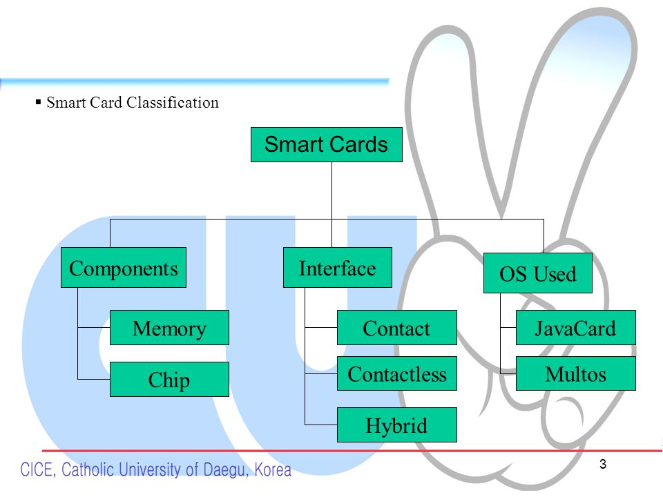 3 ComponentsInterface OS Used Smart Cards Memory Chip Hybrid Contactless Contact Multos JavaCard  Smart Card Classification