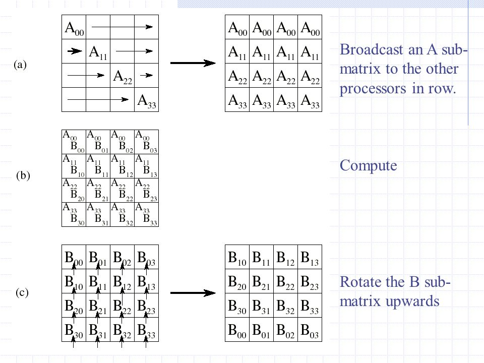 Broadcast an A sub- matrix to the other processors in row. Compute Rotate the B sub- matrix upwards