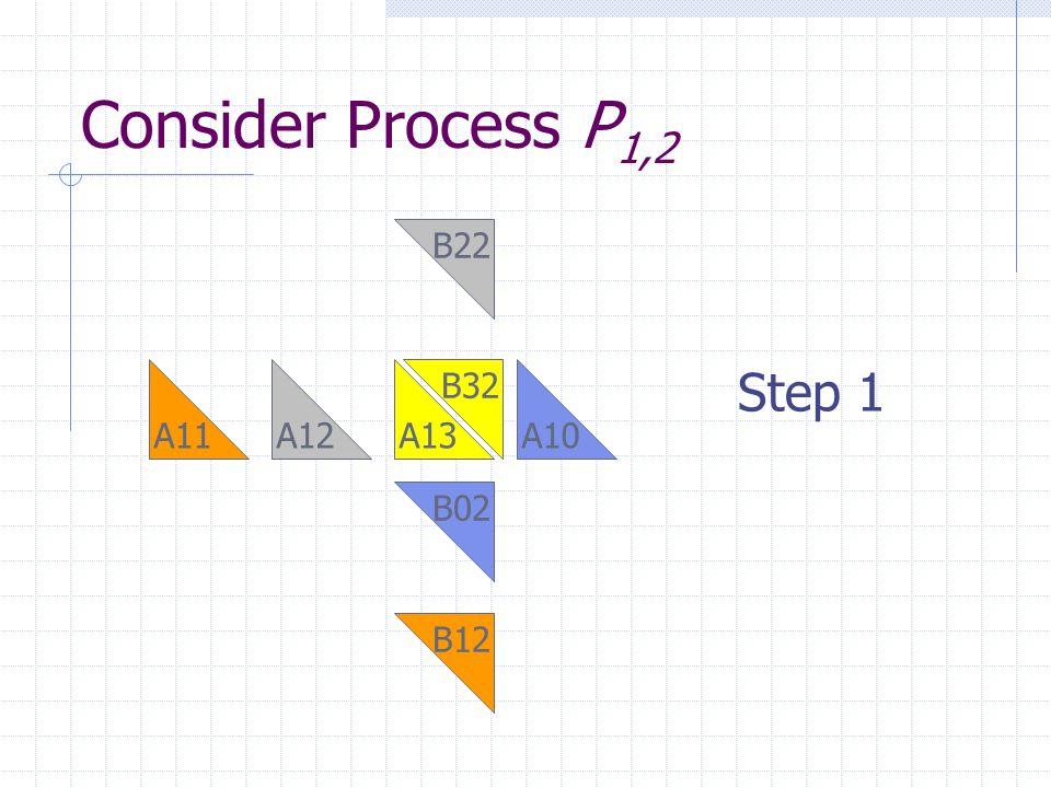 Consider Process P 1,2 B02 A10A11A12 B12 A13 B22 B32 Step 1