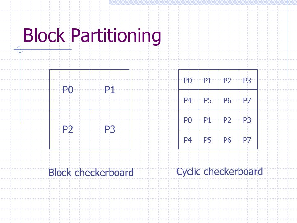Block Partitioning P0P1 P2P3 P0P1P2P3 P4P5P6P7 P0P1P2P3 P4P5P6P7 Block checkerboard Cyclic checkerboard