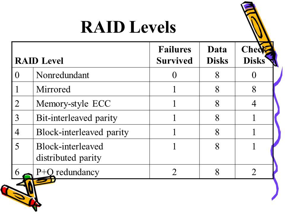 RAID Levels RAID Level Failures Survived Data Disks Check Disks 0Nonredundant080 1Mirrored188 2Memory-style ECC184 3Bit-interleaved parity181 4Block-interleaved parity181 5Block-interleaved distributed parity 181 6P+Q redundancy282