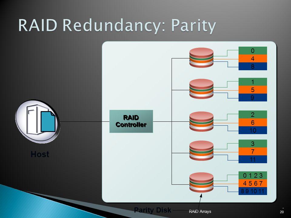 RAID Arrays - 20 Parity Disk 0 8 4 1 9 5 2 10 6 3 11 7 0 1 2 3 8 9 10 11 4 5 6 7 RAID Controller Host