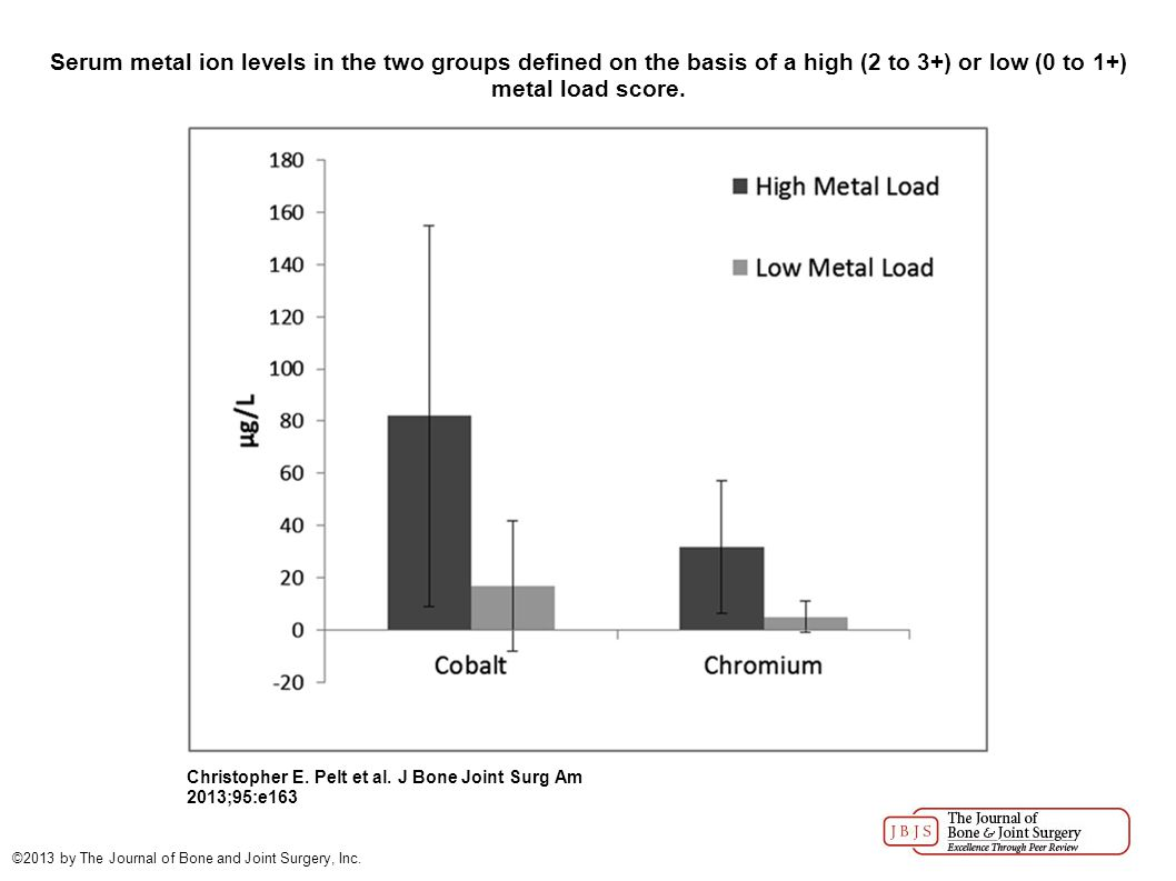 Serum metal ion levels in the two groups defined on the basis of a high (2 to 3+) or low (0 to 1+) metal load score.