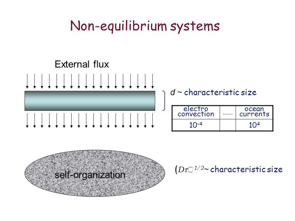 Non-equilibrium systems External flux self-organization d ~ characteristic size ( D   1/2 ~ characteristic size electro convection …… ocean currents 10 -4 10 4