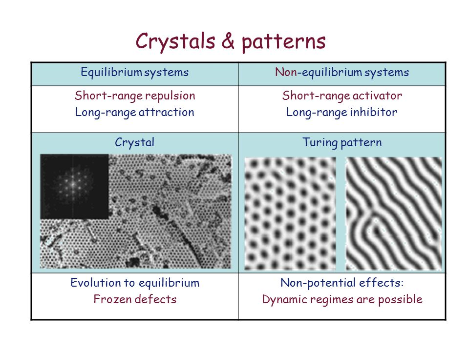 Crystals & patterns Equilibrium systemsNon-equilibrium systems Short-range repulsion Long-range attraction Short-range activator Long-range inhibitor CrystalTuring pattern Evolution to equilibrium Frozen defects Non-potential effects: Dynamic regimes are possible