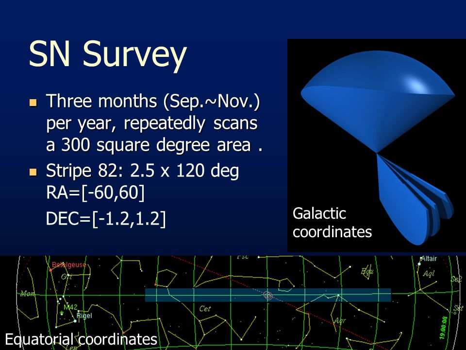 SN Survey Three months (Sep.~Nov.) per year, repeatedly scans a 300 square degree area.
