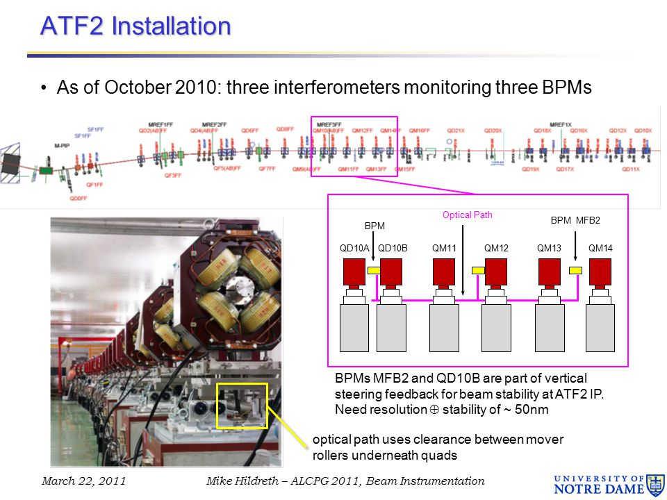 ATF2 Installation As of October 2010: three interferometers monitoring three BPMs March 22, 2011Mike Hildreth – ALCPG 2011, Beam Instrumentation QD10BQD10AQM11QM12QM13QM14 BPM BPM MFB2 Optical Path optical path uses clearance between mover rollers underneath quads BPMs MFB2 and QD10B are part of vertical steering feedback for beam stability at ATF2 IP.