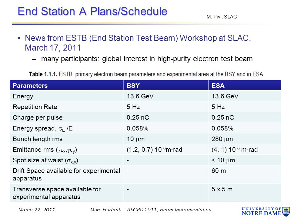 End Station A Plans/Schedule News from ESTB (End Station Test Beam) Workshop at SLAC, March 17, 2011 –many participants: global interest in high-purity electron test beam March 22, 2011Mike Hildreth – ALCPG 2011, Beam Instrumentation 0.25 nC ParametersBSYESA Energy13.6 GeV Repetition Rate5 Hz Charge per pulse0.25 nC Energy spread,  E  /E 0.058% Bunch length rms 10  m280  m Emittance rms (  x  y ) (1.2, 0.7) 10 -6 m-rad(4, 1) 10 -6 m-rad Spot size at waist (  x,y  - < 10  m Drift Space available for experimental apparatus -60 m Transverse space available for experimental apparatus -5 x 5 m M.