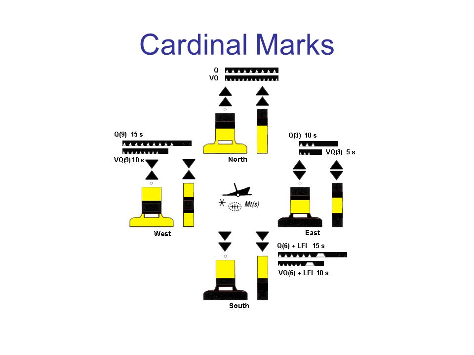 Cardinal Marks