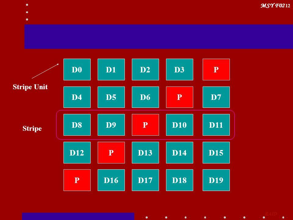 MSY F02 12 D0PD3D2D1 D4D7PD6D5 D8D11D10PD9 D12D15D14D13P PD19D18D17D16 Stripe Unit Stripe RAID
