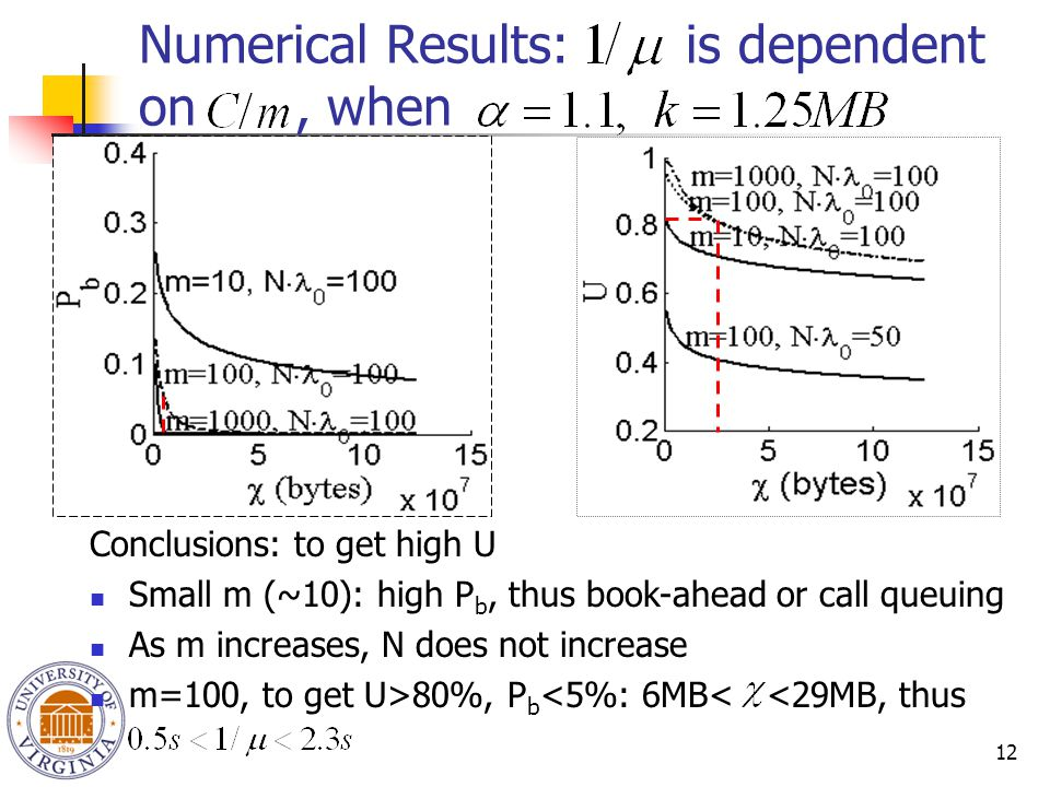 12 Conclusions: to get high U Small m (~10): high P b, thus book-ahead or call queuing As m increases, N does not increase m=100, to get U>80%, P b <5%: 6MB< <29MB, thus Numerical Results: is dependent on, when