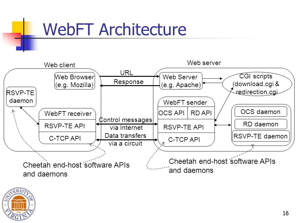 16 Control messages via Internet WebFT Architecture Web server Web client Web Server (e.g. Apache) CGI scripts (download.cgi & redirection.cgi URL Res