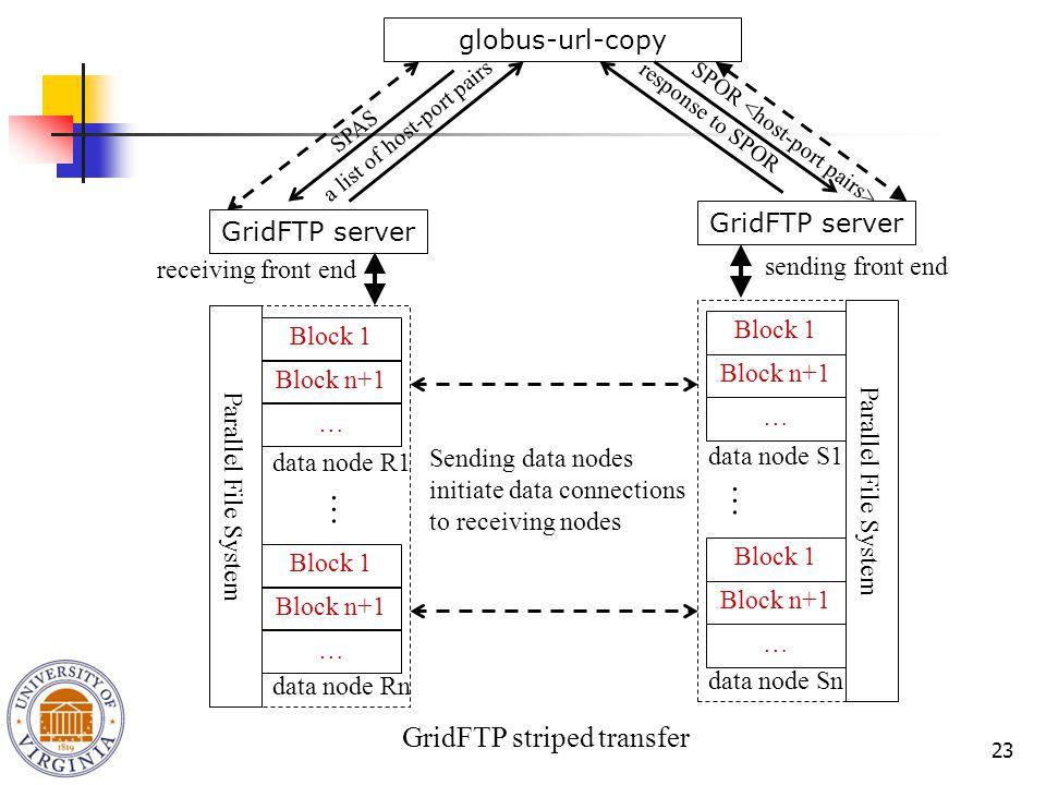 23 SPOR response to SPOR GridFTP server globus-url-copy GridFTP striped transfer Block 1 Block n+1 … Block 1 Block n+1 … data node R1 data node Rn Parallel File System GridFTP server … Block 1 Block n+1 … Block 1 Block n+1 … data node S1 data node Sn Parallel File System … receiving front end sending front end SPAS a list of host-port pairs Sending data nodes initiate data connections to receiving nodes