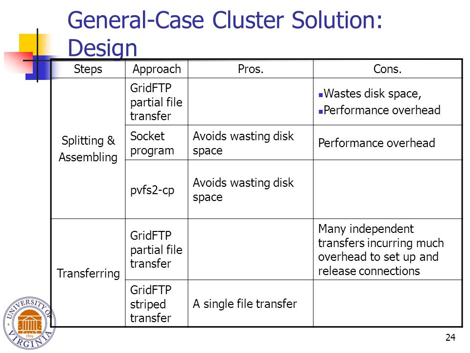 24 General-Case Cluster Solution: Design StepsApproachPros.Cons. Splitting & Assembling GridFTP partial file transfer Wastes disk space, Performance o